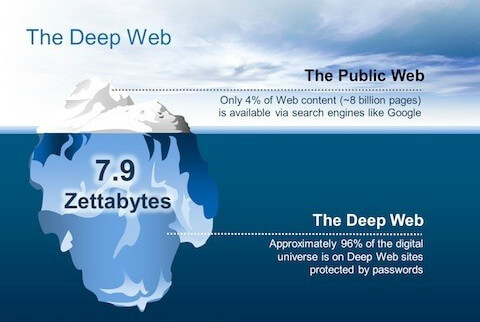 HOW THE DARK WEB WORKS AND WHAT IT LOOKS LIKE 1